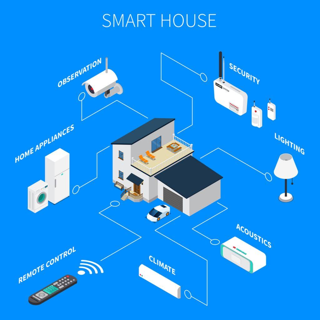Graha Permata Group - Smart House